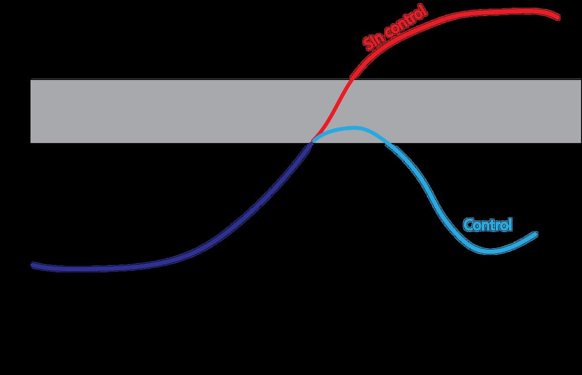 EDN151 Figura 7