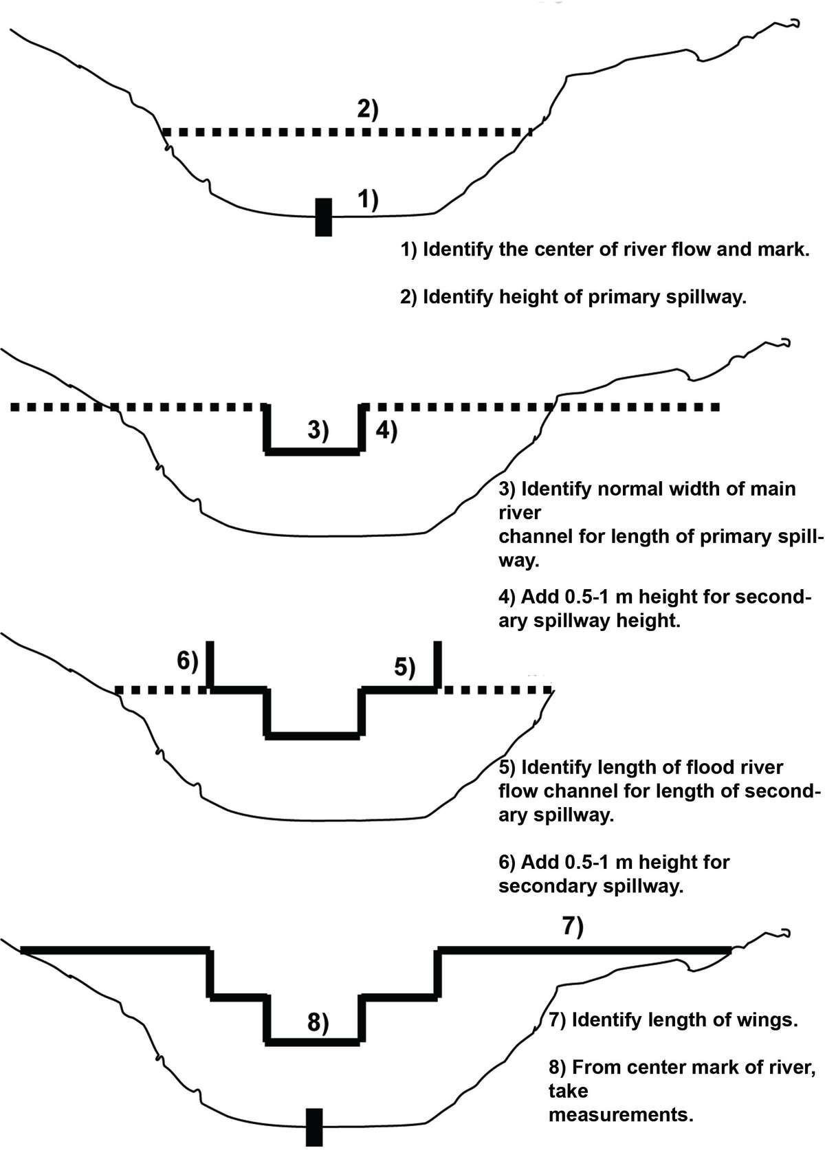 TN70 sand dam diagram